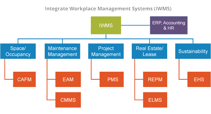 IWMS Diagram